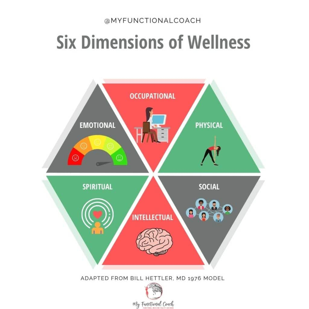 Dimensions of wellness wheel: Emotional, Occupational, physical, spiritual, intellectual, and social.